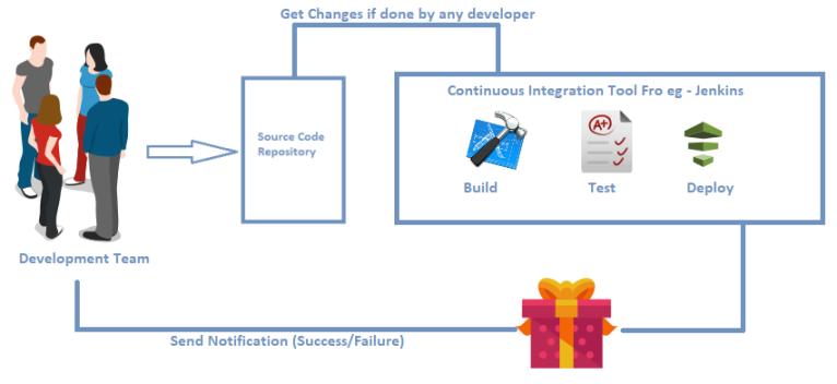 Understanding DevOps Process