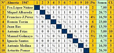 Clasificación según el orden del sorteo del Torneo de Ajedrez de Almería 1947