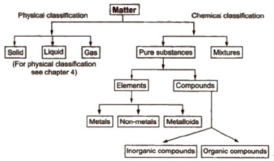 Class 11 Chemistry Notes Chapter 1 Some Basic Concept Of