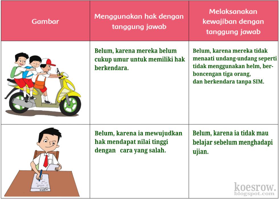 Kunci Jawaban Buku Tematik Tema 3 Kelas 6 Halaman 122, 123 ...