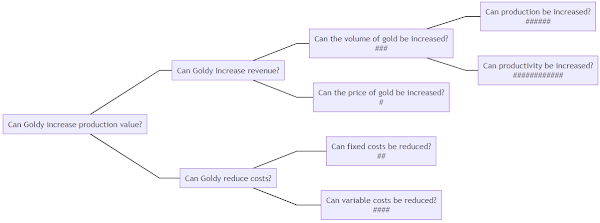 Goldy decision tree prioritized based on the issues captured
