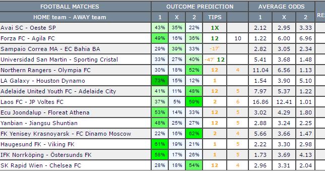 Free Football Predictions