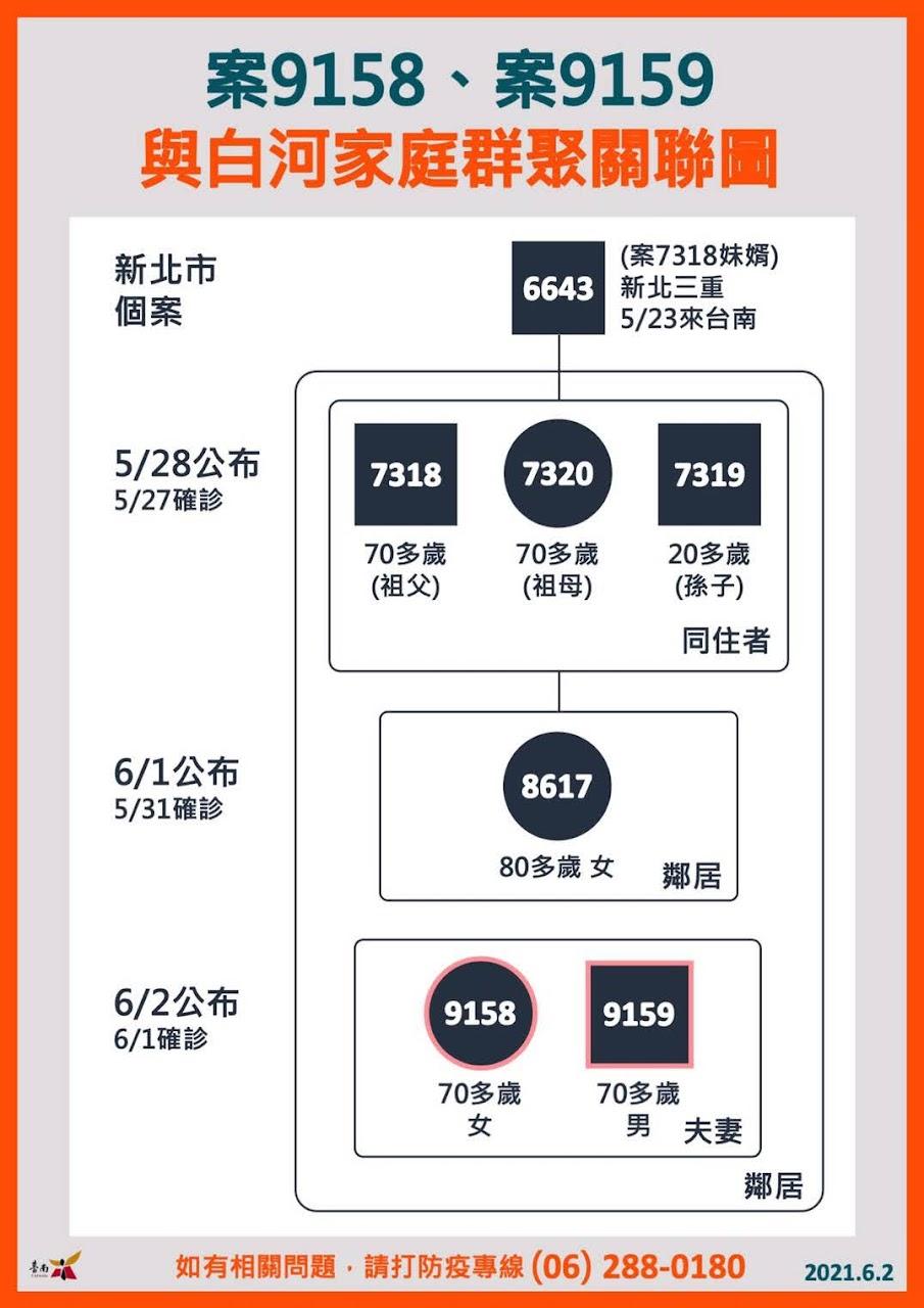 6/2台南新增2例確診者情形、足跡 篩檢後呈強陽性 與白河家庭群聚有關
