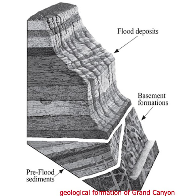 geological formation of Grand Canyon