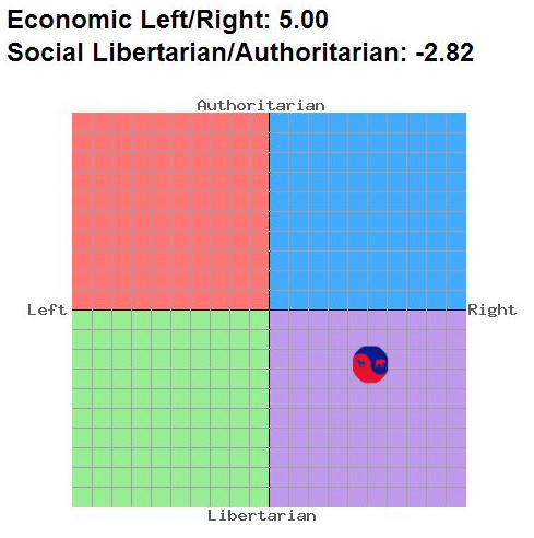 Dividist according to Political Compass