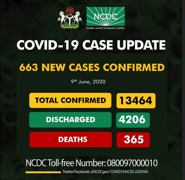 Confirmed Coronavirus Cases In Nigeria Hit 13,464 After 663 People Tested Positive In 24 Hours #Arewapublisize