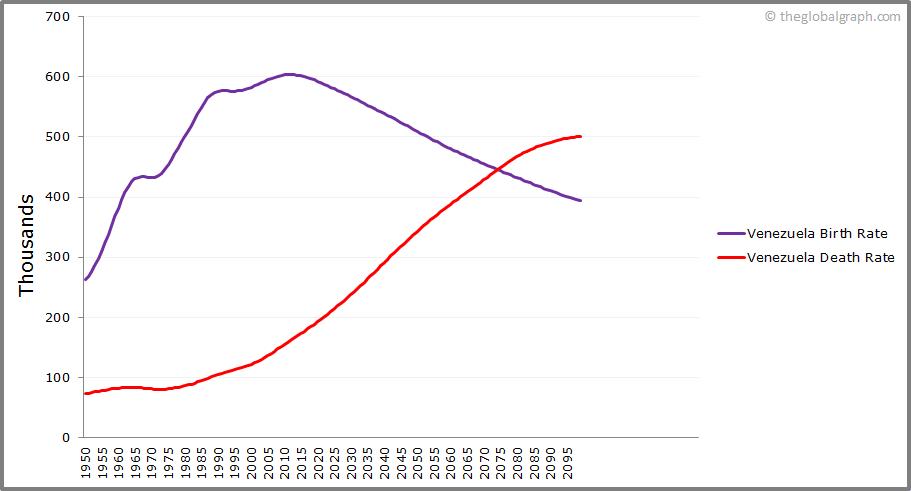 Venezuela  Birth and Death Rate
