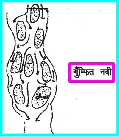 11 Class Geography Notes in hindi chapter 7 Landforms and Their Evolution