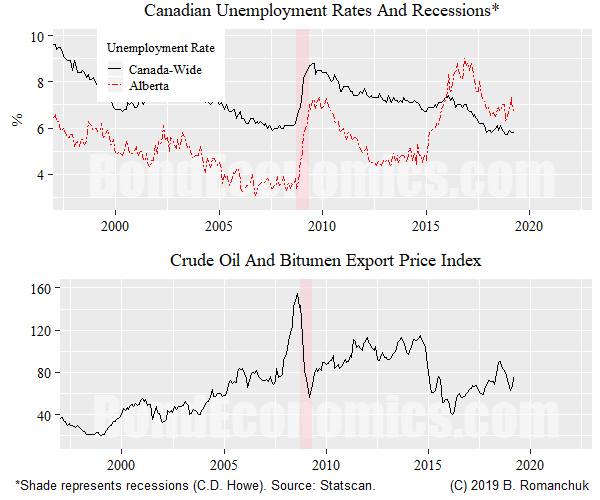 Chart: Canada versus Alberta Unemployment Rate