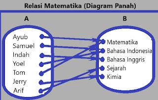 Relasi Matematika Diagram Panah