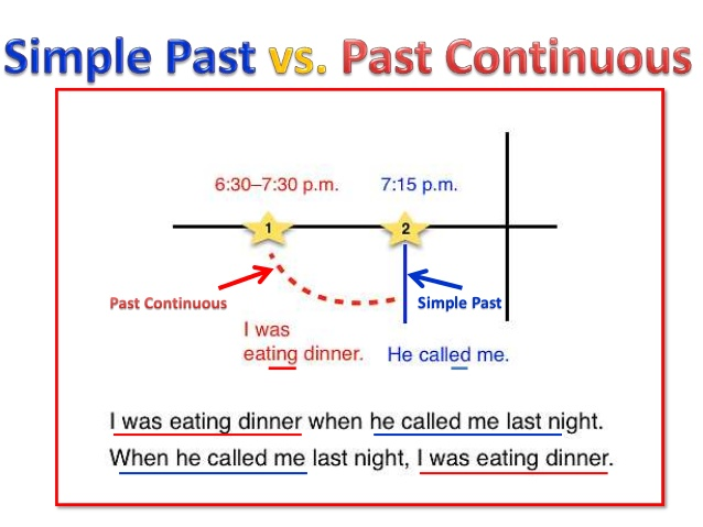 Exercise - Contrasting The Simple Past With The Past Continuous
