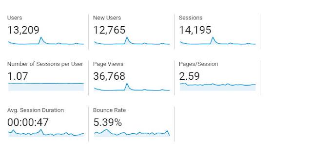 Trafik Blog Kataubaid Bulan Julai 2018 - Statistik Terkini