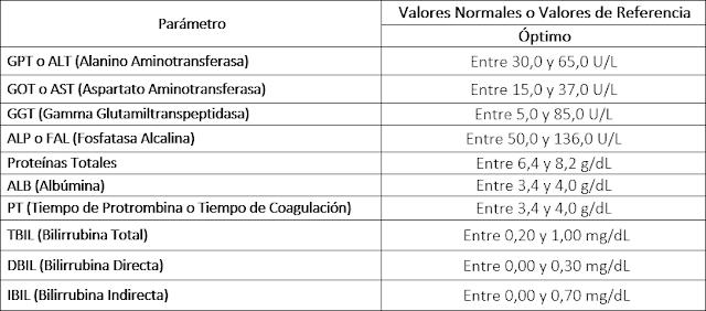 Funcionamiento hepatico valores pruebas referencia de de