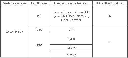 FORMASI REKRUTMEN KERETA API INDONESIA 2017