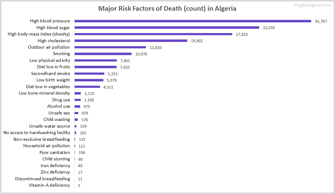 Major Cause of Deaths in Algeria (and it's count)