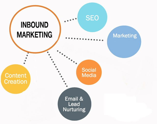 Elements of Inbound Marketing Mumbai, India