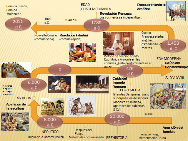 La cocina y su historia Linea del tiempo
