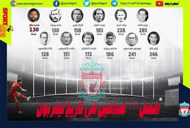 قائمة الهدافين 10 الافضل في تاريخ ليفربول