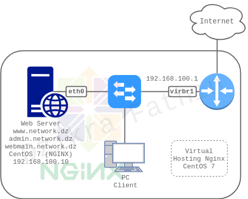 Konfigurasi Virtual Host nginx pada CentOS 7