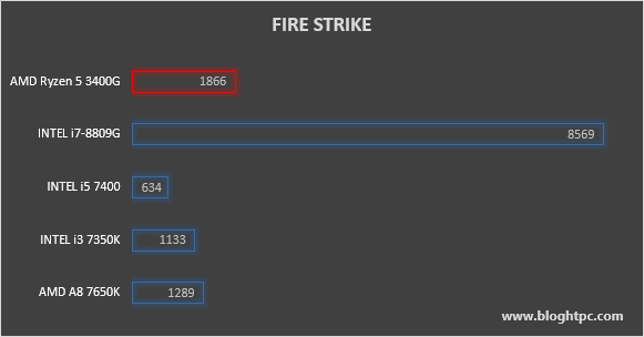 3DMARK FIRE STRIKE AMD RYZEN 5 3400G