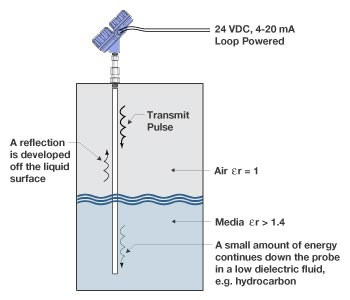 Contact Type Guided Wave Radar Level Transmitter Working Principle