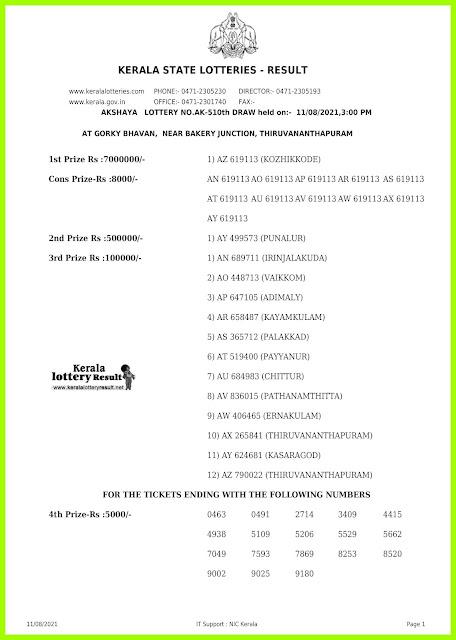 Kerala Lottery Result 11.8.21 Out Akshaya AK 510 Winners List Live 3 PM