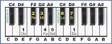 gambar solmisasi e pada piano
