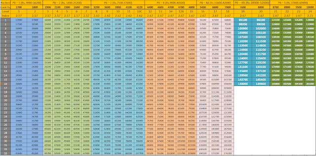 West Bengal Pay Matrix Table | RS eSupport