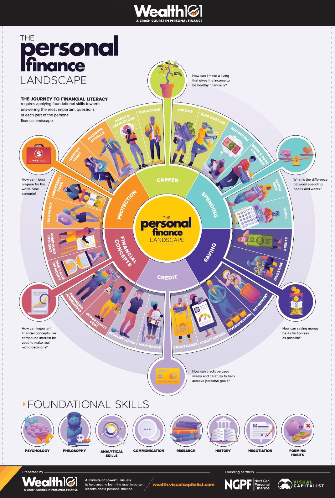 The Personal Finance Landscape #infographic