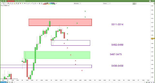Plan de trade mardi 31/07/18 cac40