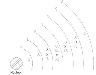 Niveles de energía de las orbitas de los átomos y cantidad de electrones admisibles