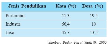 Komposisi Susunan Penduduk Indonesia