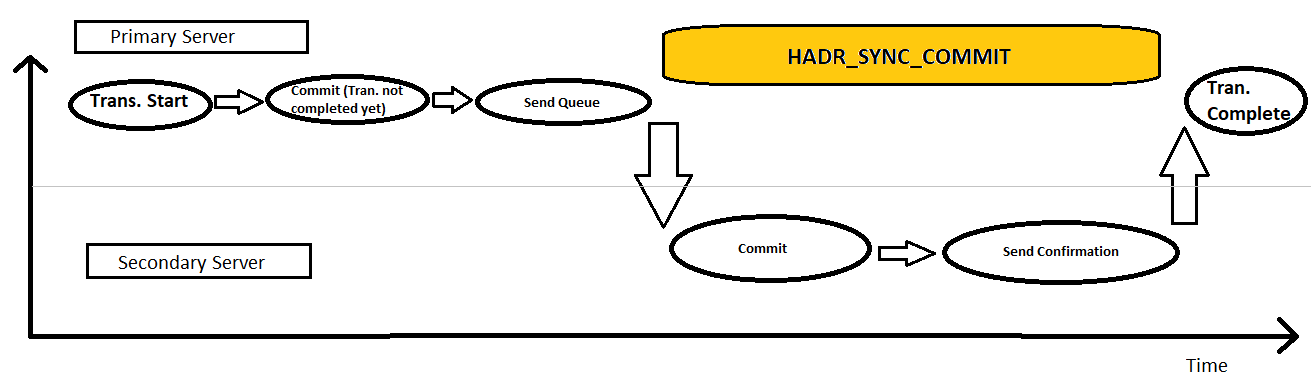 HADR SYNC COMMIT Wait Type 1