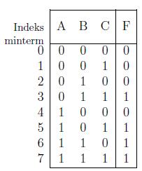 Gambar 2.16: Tabel kebenaran untuk fungsi mayoritas