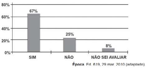 ENEM 2011: Uma enquete, realizada em março de 2010, perguntava aos internautas se eles acreditavam que as atividades humanas provocam o aquecimento global. Eram três as alternativas possíveis e 279 internautas responderam à enquete, como mostra o gráfico.