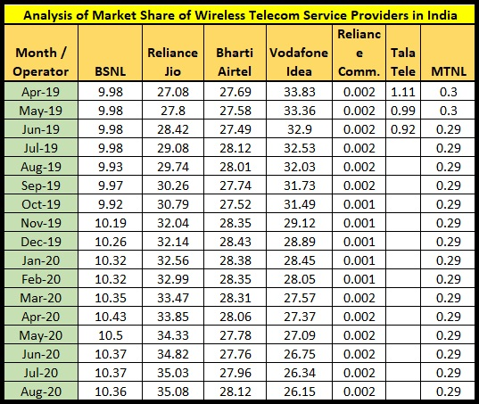 TRAI Report Card August 2020 : BSNL continues to add new mobile customers while market share of Vodafone Idea is in a decline
