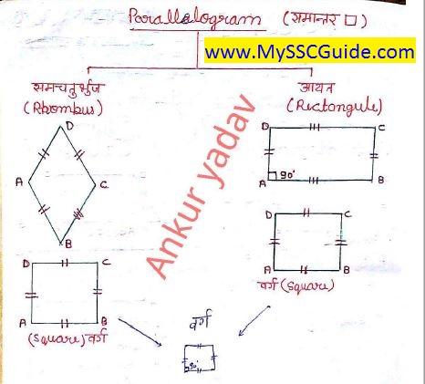 Geometry Notes By Ankur Yadav