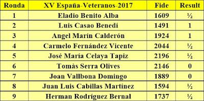 Contrincantes de Jaume Anguera en el XV Campeonato de España de Ajedrez de Veteranos 2017