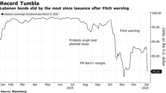 #Lebanon Bond Tumbles Most on Record Amid Fitch Warning - Bloomberg