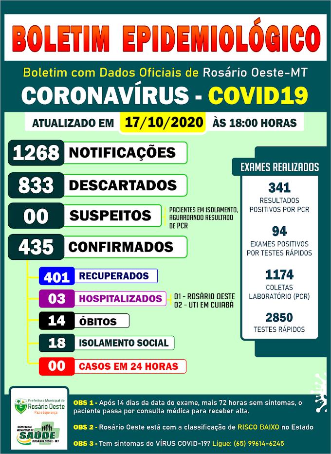Rosário Oeste não registrou novos casos de Covid19 neste sábado (17/10)
