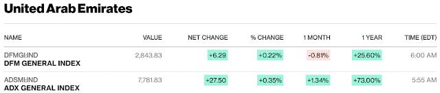 European, Middle Eastern & African Stocks - Bloomberg #UAE #Kuwait #Israel #SaudiArabia #Qatar close