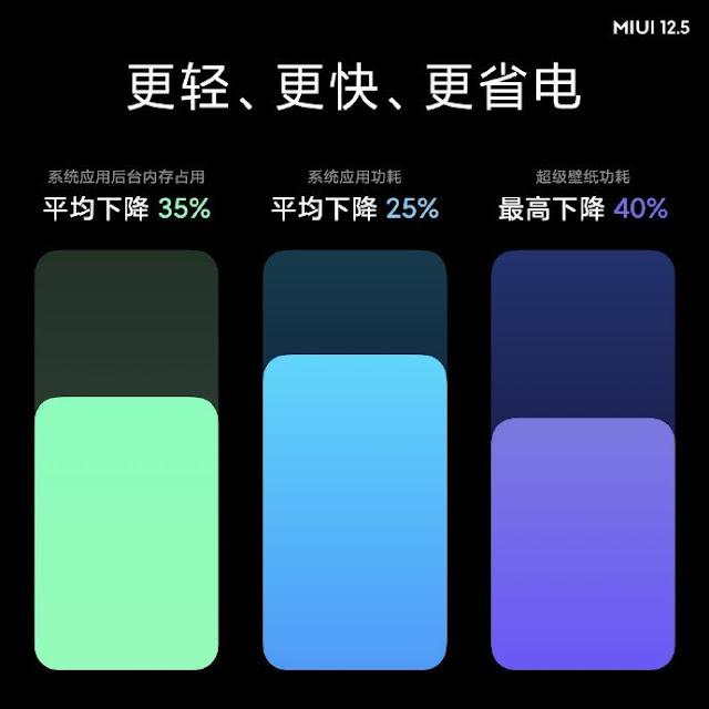 MIUI 12.5 Performance Improvements