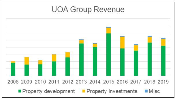 UOA Group Revenue
