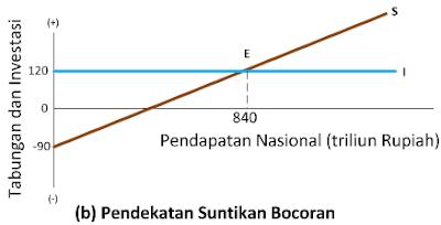 Keseimbangan Ekonomi Dua Sektor 2