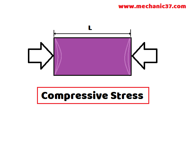 Compressive Stress यानि तनन प्रतिबल