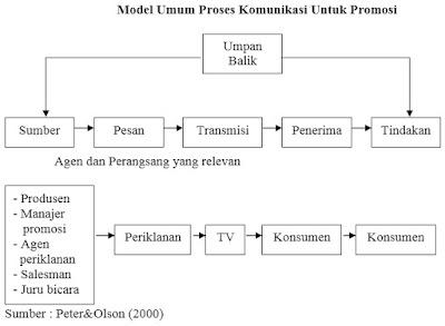Model Umum Proses Komunikasi Untuk Promosi
