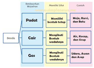 Tabel Benda Berdasarkan Wujudnya, Sifat dan contohnya www.simplenews.me