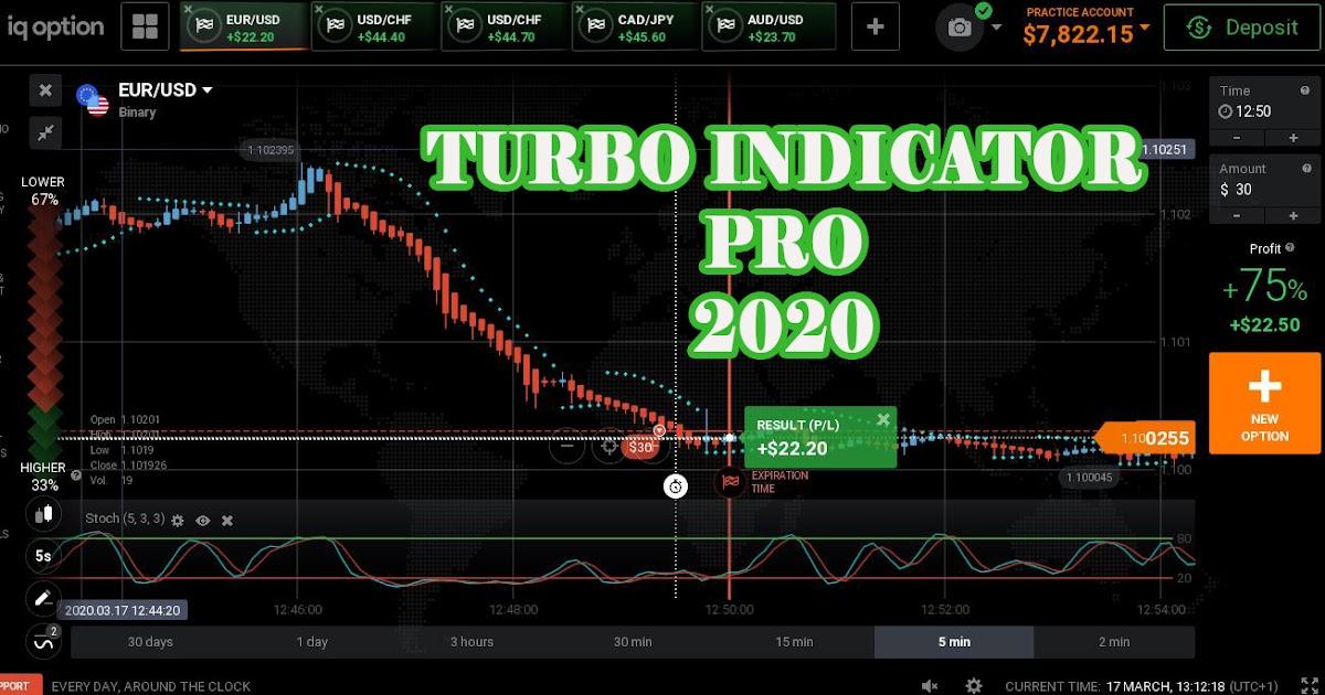 indicator profitabil pentru opțiunile turbo