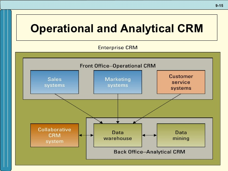 analytical crm There are two types of crm: operational and analytical operational crm operational crm is focused on the automation of the customer-facing parts of businesses.