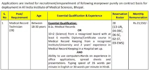28  Vacancy Of Medical Records Technician In Bhopal